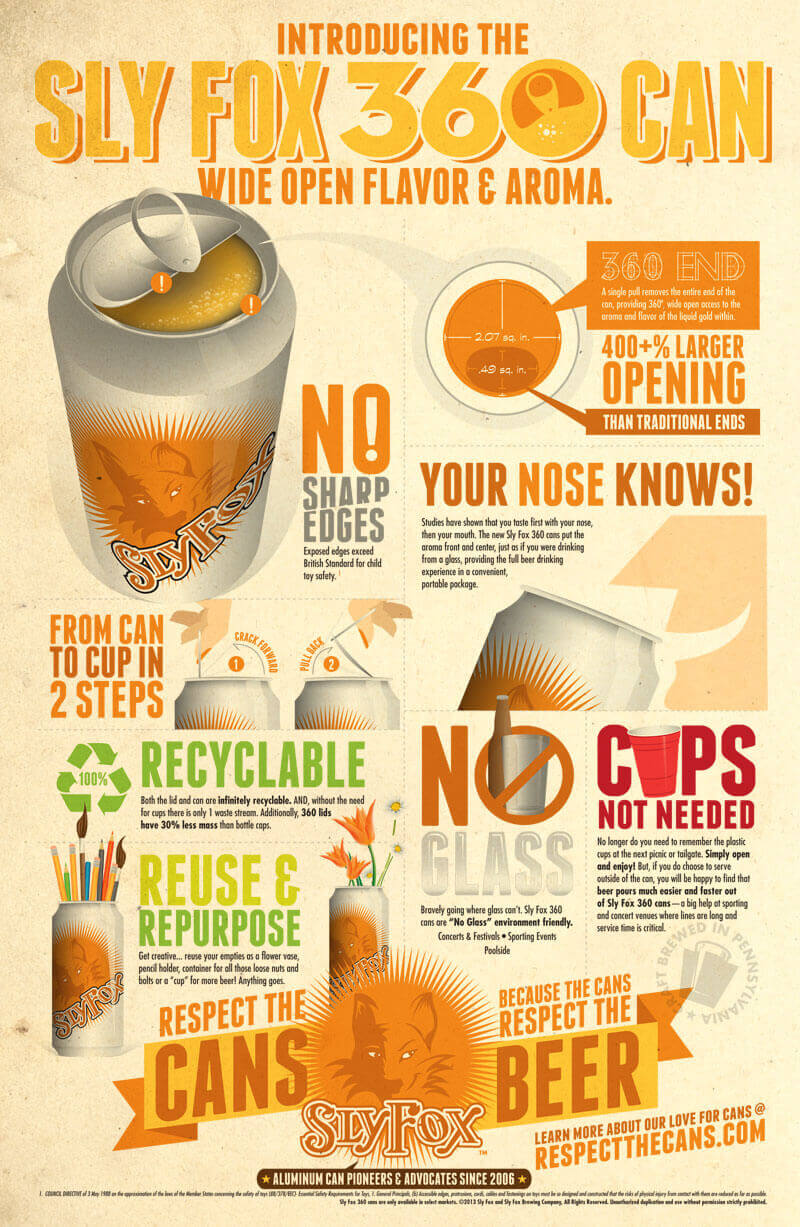Sly Fox Beer 360 Cans Infographic