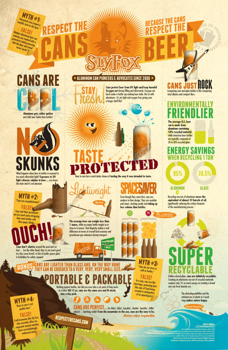 Sly Fox Beer Respect The Cans Infographic